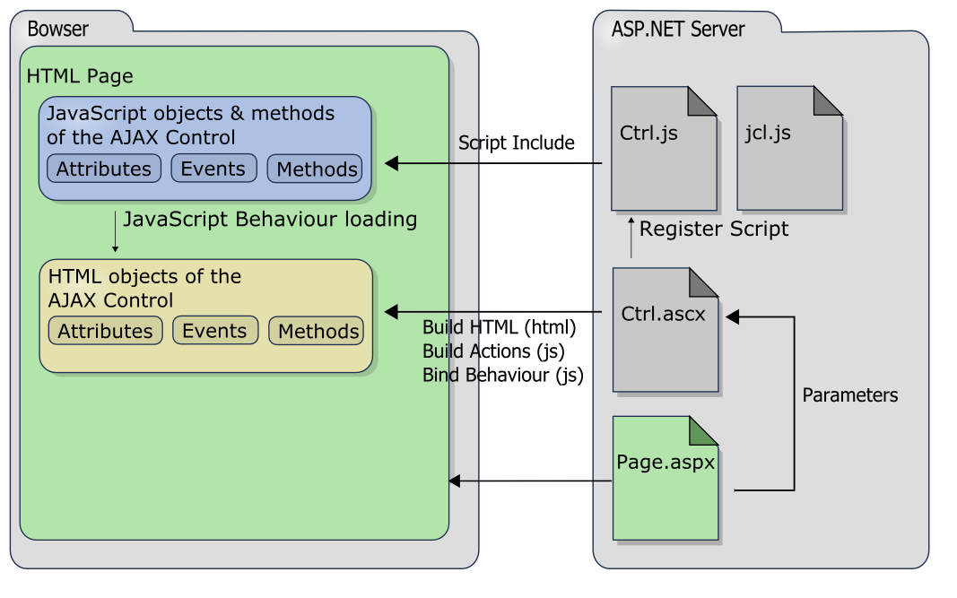 AJAX Web Control architecture