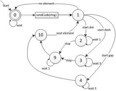 programming finite state machines : finite state diagram example - findchart.co